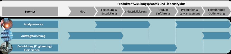 Service_Produktentwicklung_Lebenszyklus