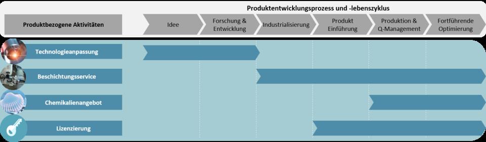 Beschichtungen_Produktentwicklung_Lebenszyklus